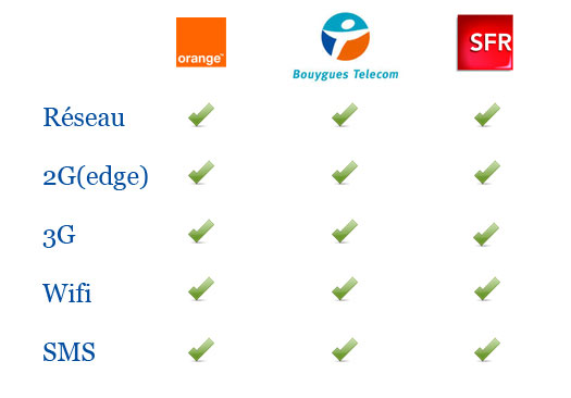 reseau-bouygues-orange-sfr